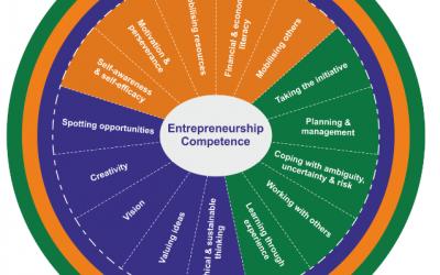 Insegnare Imprenditorialità – meeting del progetto Erasmus+ CREATOR